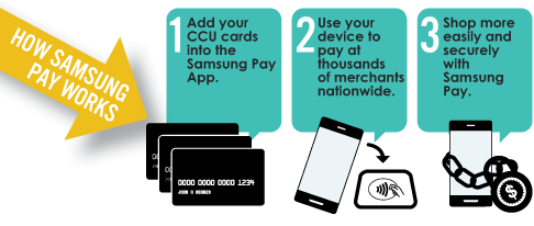 How Samsung Pay Works. 1. Add your cards into the Samsung Pay app. 2. Use your device to pay at thousands of merchants nationwide. 3. Shop easily and securely with Samsung Pay.